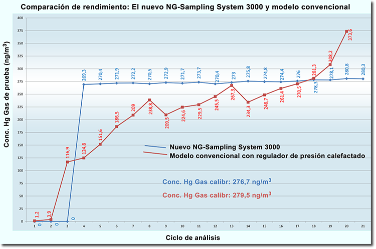 NG Sample System 3000 comparison to conventional models