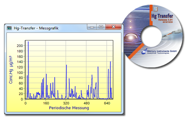 Mercury Tracker Measuregraph