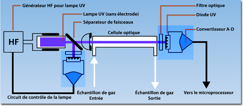 Schematic diagram of measuring unit